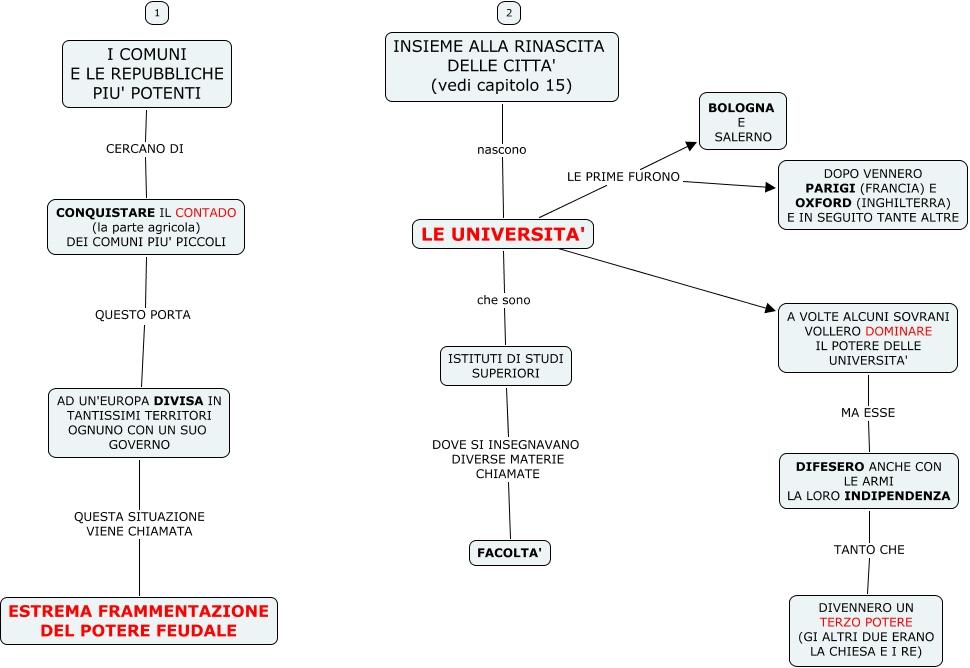 Storia i borghesi 4 mappa concettuale for 1 1 2 casa di storia