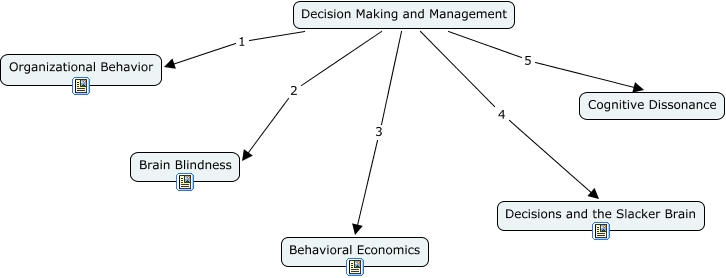 cognitive map with Decision 20making on Cartes Conceptuelles Difference Mind Map together with AKLg likewise Outthink as well Decision 20making additionally Ego states.