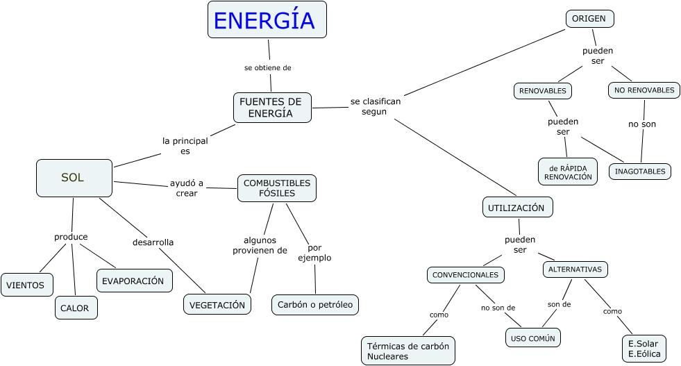 De D Nde Procee La Energ A Que Consumimos