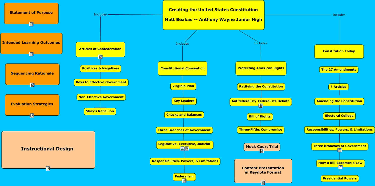 constitution unit how does the constitution impact us today chapter 8 essay test