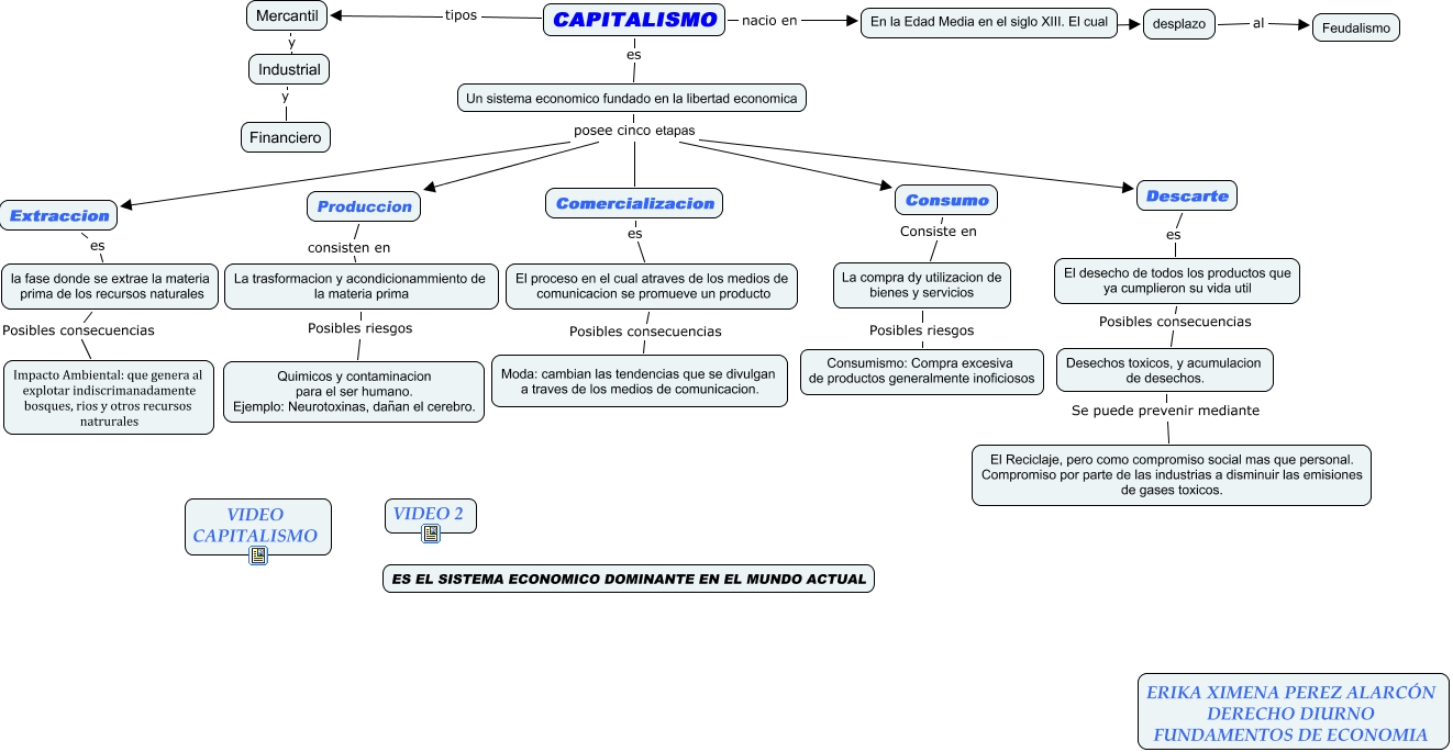Mapa Conceptual Capitalismo Erika Perez Derecho Diurno