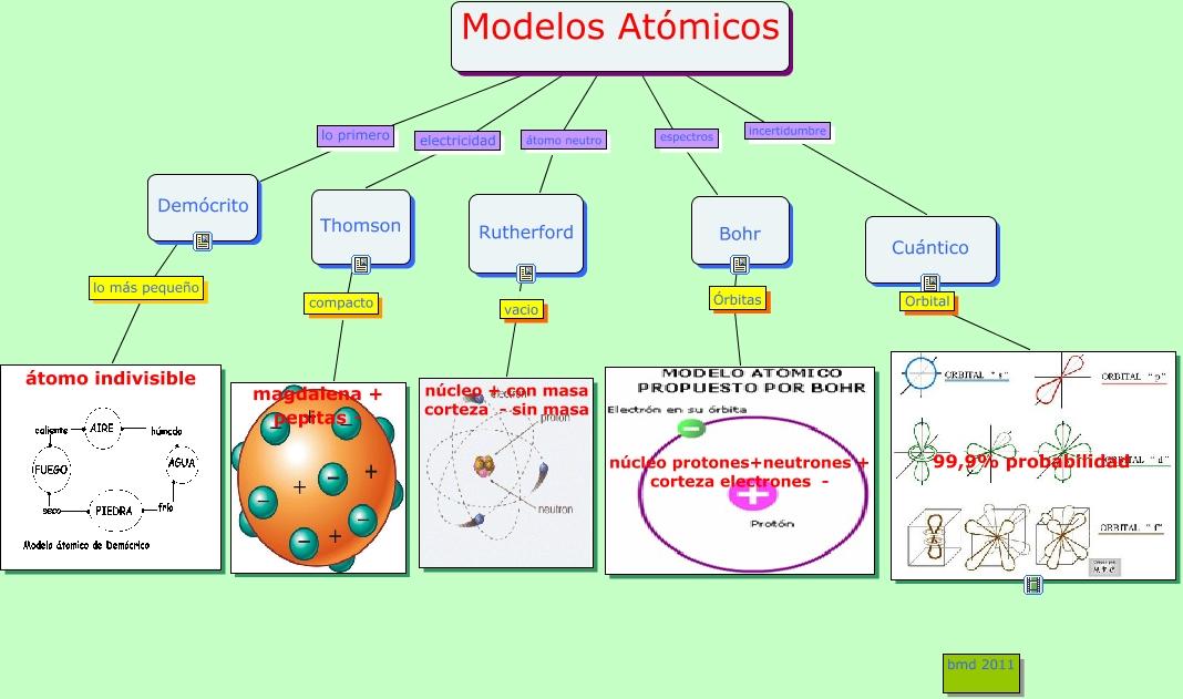 MODELOS ATOMICOS - QUIMICA GENERAL UNITROPICO