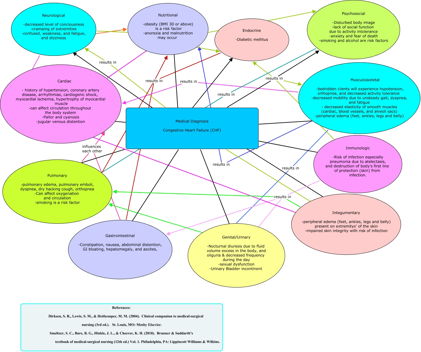 Nur 421 Concept Map Project Chf