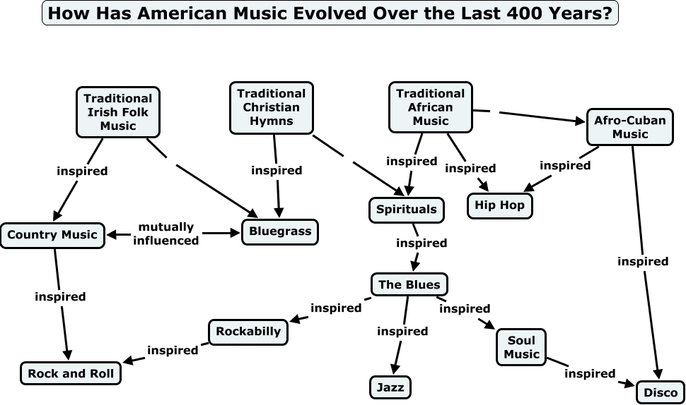 Evolution of American Music Genres - How has American music