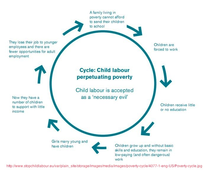the definition of cycle of poverty in economics and sociology the poverty situation in hong kong and Poverty in terms of consumption the most extreme poverty leads to permanent and unescapable hunger, insufficient and unhealthy diet less visible - but not less real - is the level of poverty that, although allowing daily satisfaction of basic needs, imposes a closed life without social activities, trips.