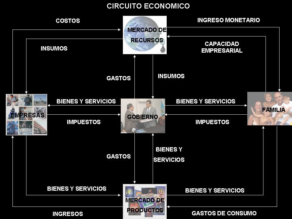 Circuito Productivo De La Leche : Ihmc public cmaps