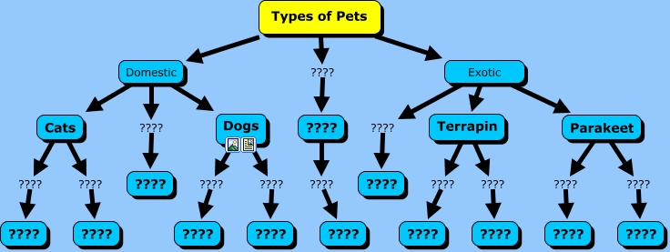 a look at the different types of pets Animals range in size from 85 millionths of a metre to 336 metres (branches with different body plans, roughly corresponding to phyla).