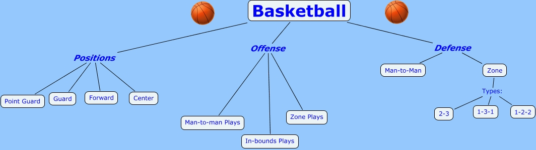 Basketball Offense Zone Plays Defense Positions Guard Types 1 2 3 Center