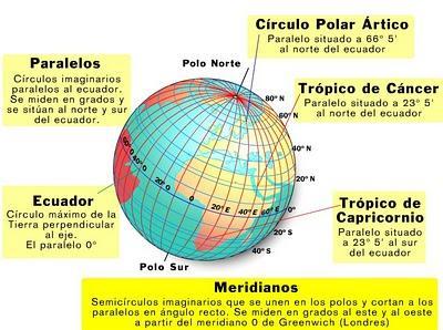 Nuestro Planeta La Tierra Qué Características Básicas