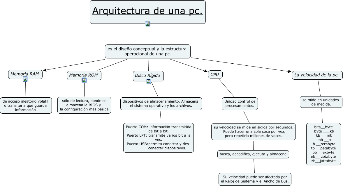 Arquitectura De Una Pc