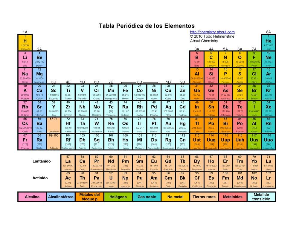 Tabla peridica periodos httpportafolioquimicasite tabla peridica periodos urtaz Choice Image