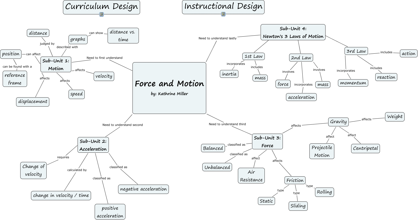 Kmiller Force And Motion Id Project What Are The Key Concepts Of