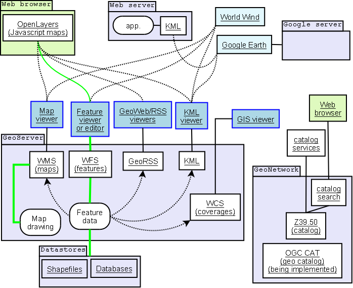 Geospatial Data Storage And Management What Are The