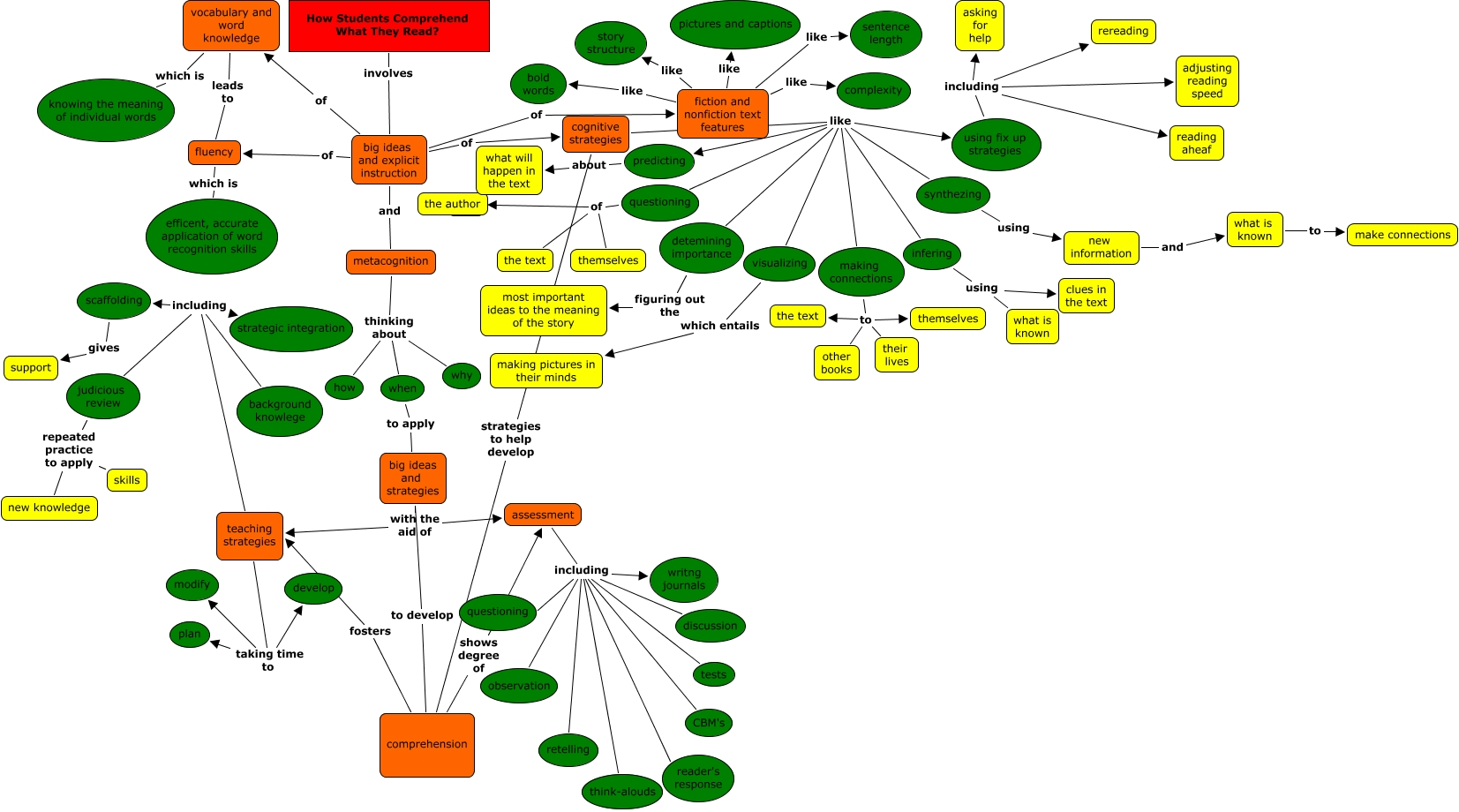Concept Map Draft 2 Pruning The Concept Map How Do Students