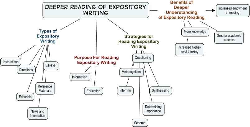 write an expository essay that defines the concept of home What is an expository essay riding on an approach that would satisfactorily address the above interrogative heading would be the best way the expository essay definition is such a topic which has been attempted by many writers but answering what an essay is and then moving on to explain the concept of exposition would be ideal to have a clear.