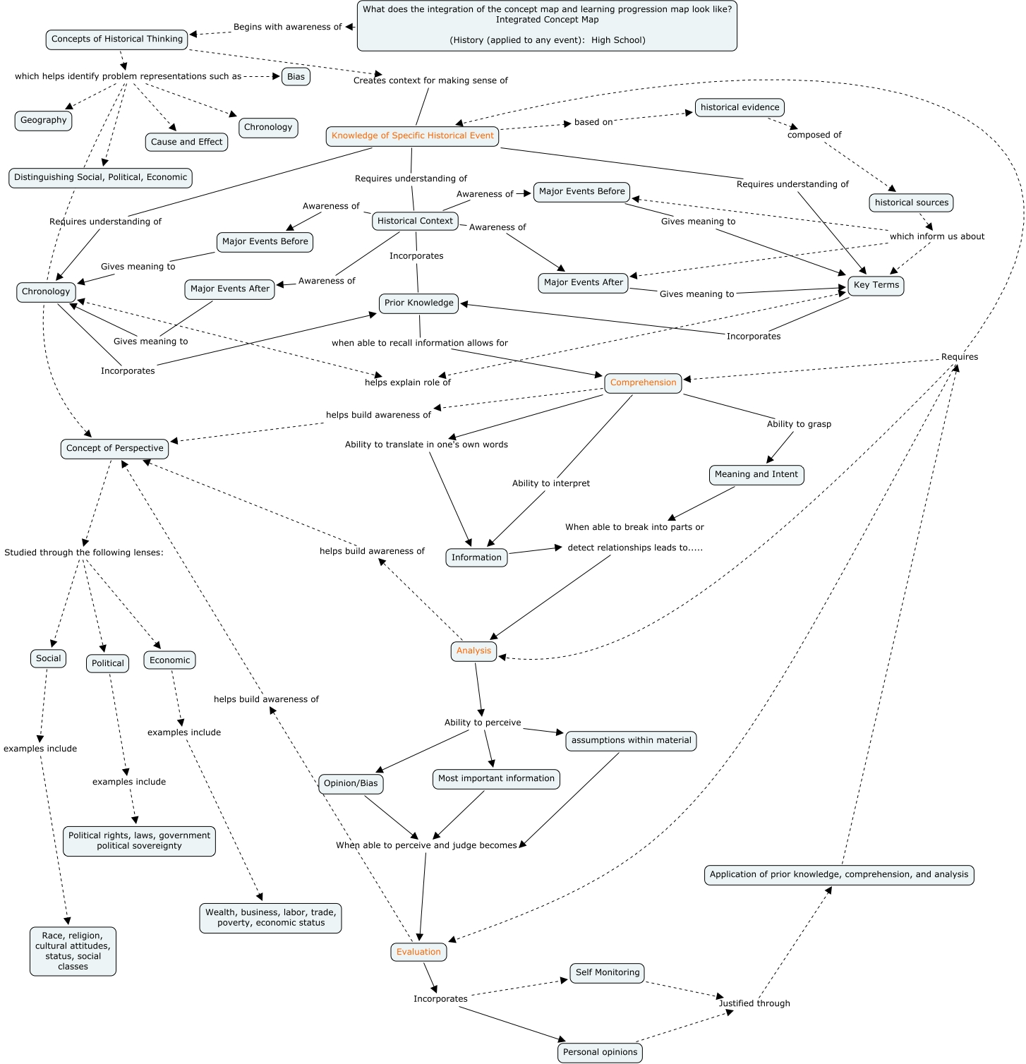 Integrated Concept Map Concept And Learning Progression What - Us history concept maps