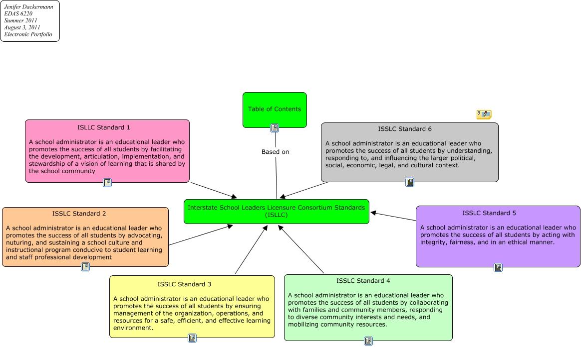 reflection on isllc standards