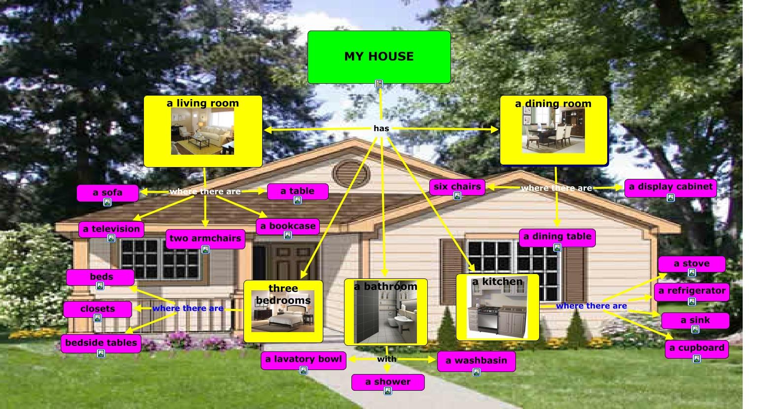 Casa Partes De Una Casa
