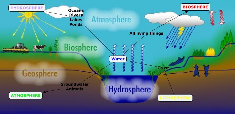 lithosphere hydrosphere atmosphere biosphere pdf