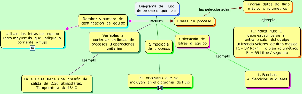 Caractersticas de un diagrama de flijo de procesos qumicos proceso las seleccionadas tendran datos de flujo msico o volumtrico diagrama de flujo de procesos qumicos incluira simbologa de procesos ccuart Image collections