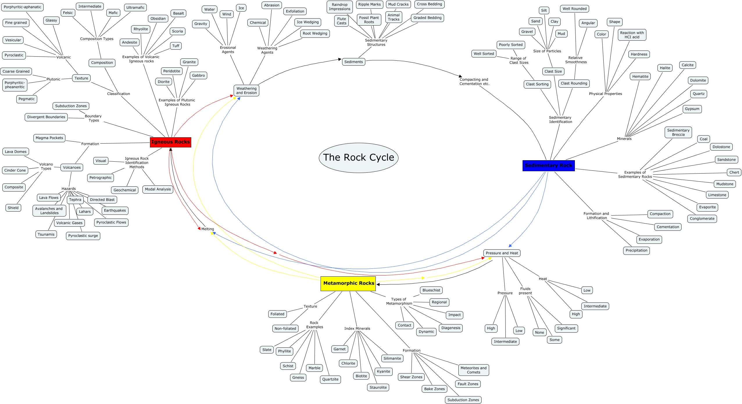 Minerals Concept Map.Rock Cycle