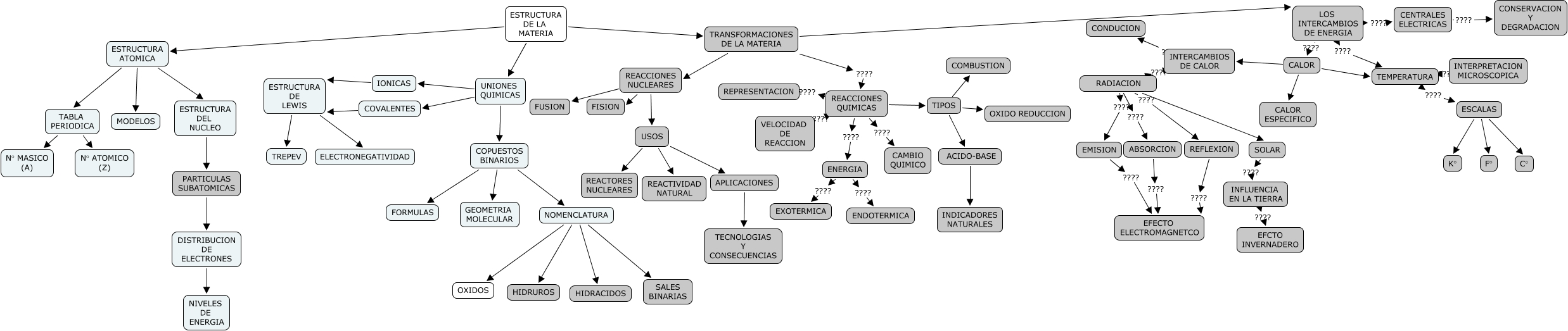 Mapa conceptual reacciones quimicas calor calor especifico uniones quimicas copuestos binarios estructura atomica tabla periodica calor temperatura calor intercambios urtaz Images