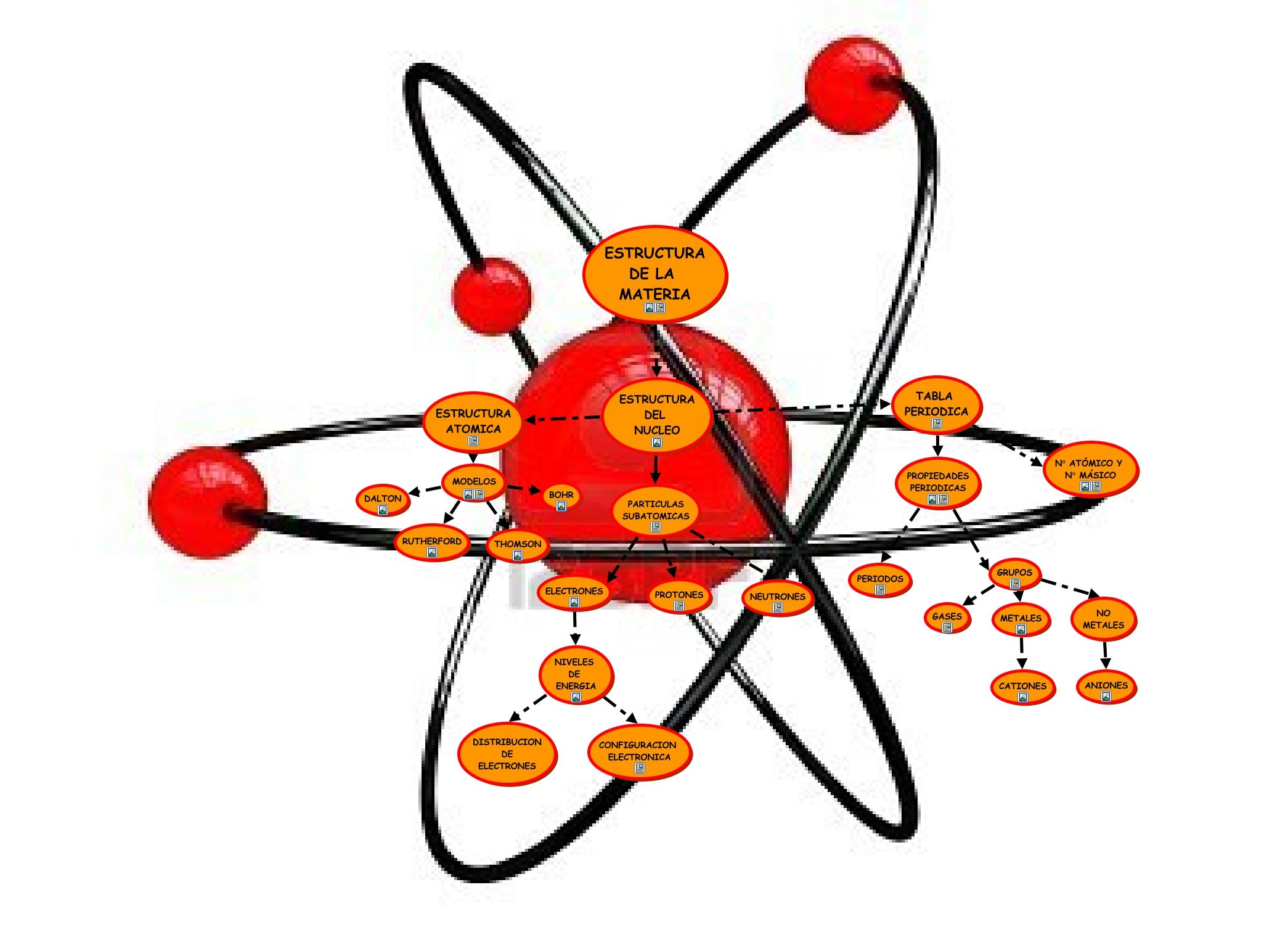 tabla periodica n atmico y n msico estructura del nucleo estructura atomica electrones niveles de energia estructura del nucleo tabla periodica - Tabla Periodica Y Estructura Atomica
