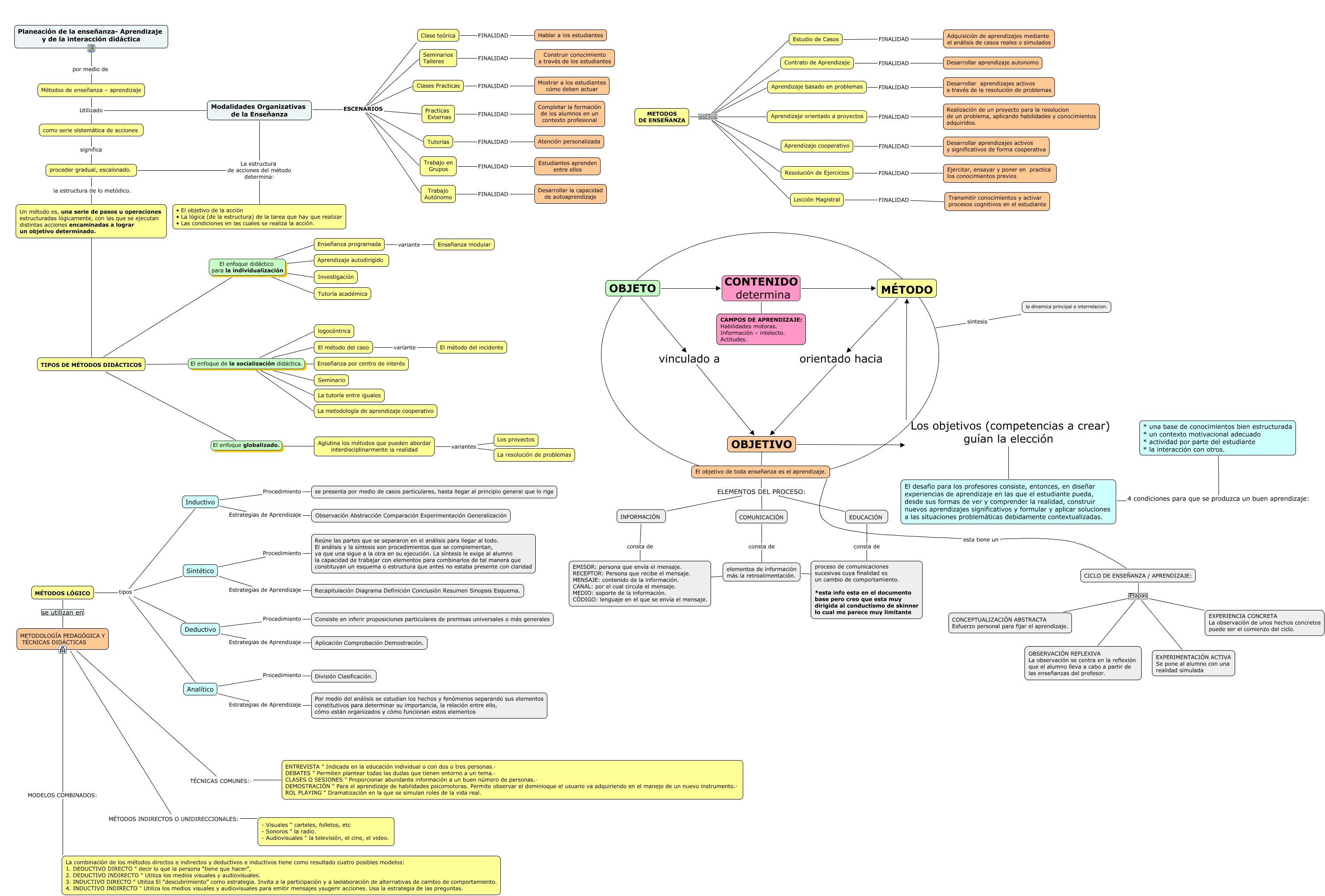 Lectura 2 Planeación De La Enseñanza Aprendizaje Y De La