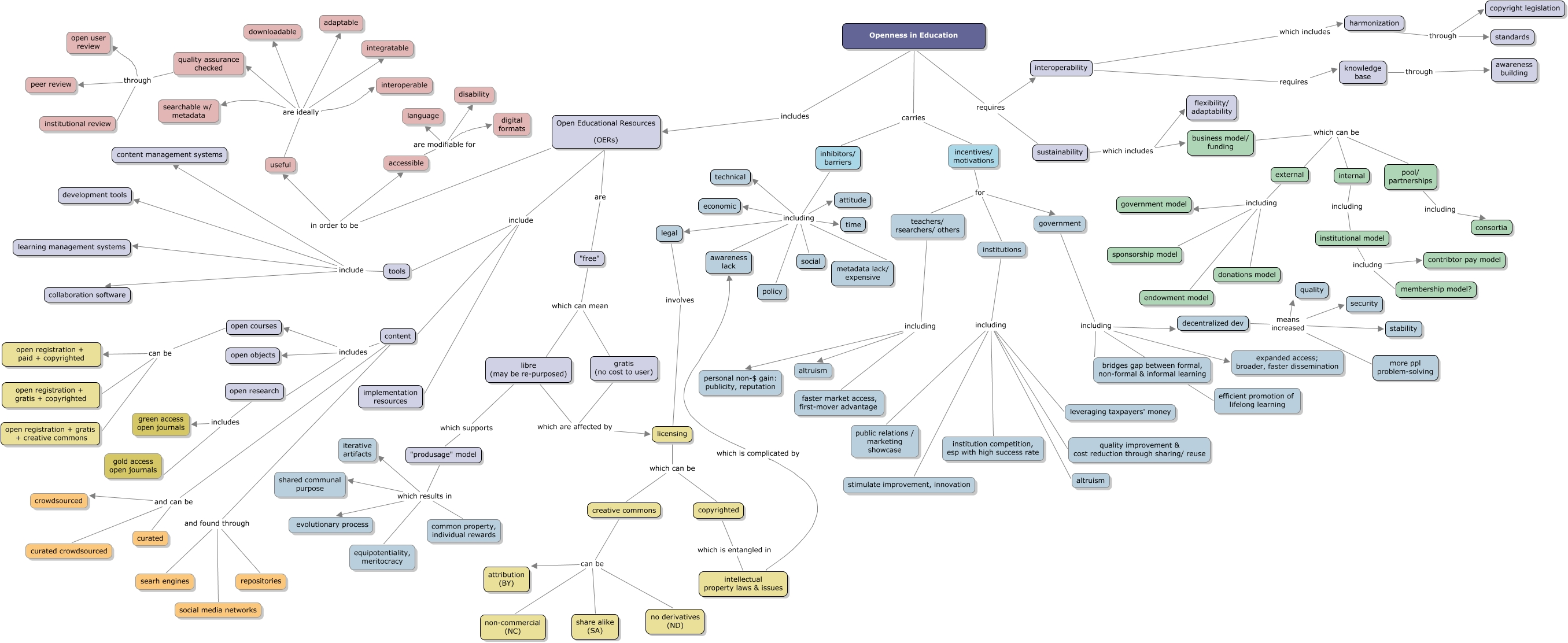 Collaborative Teaching Concepts : Mdde concept map what is openness in education