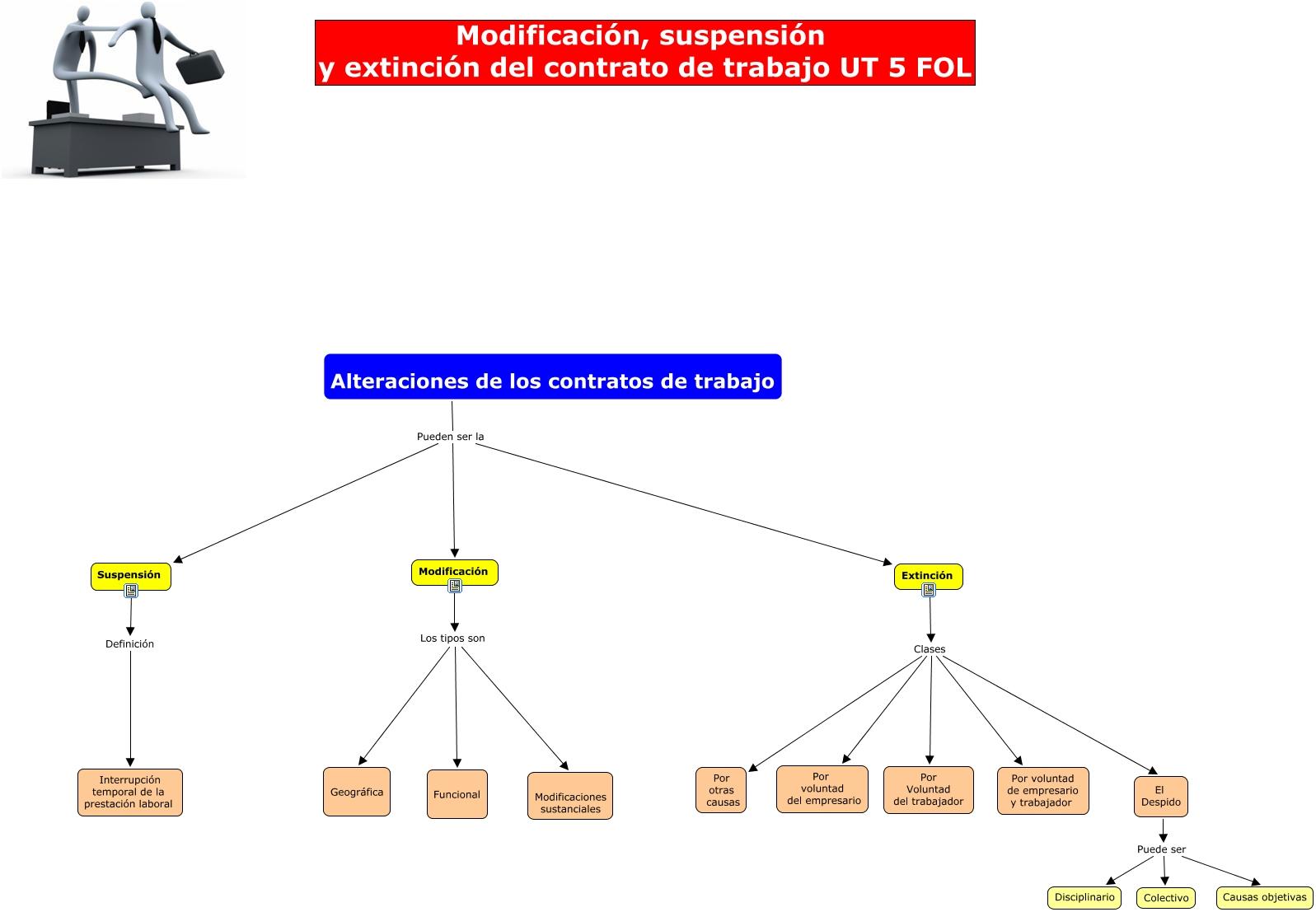 Modificación Suspensión Y Extinción Del Contrato De Trabajo Ut 5 Fol