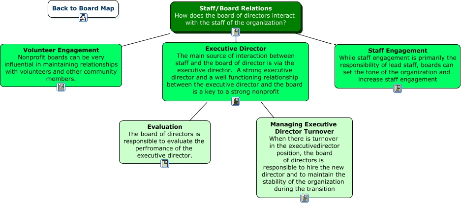 nonprofit staff board relationship