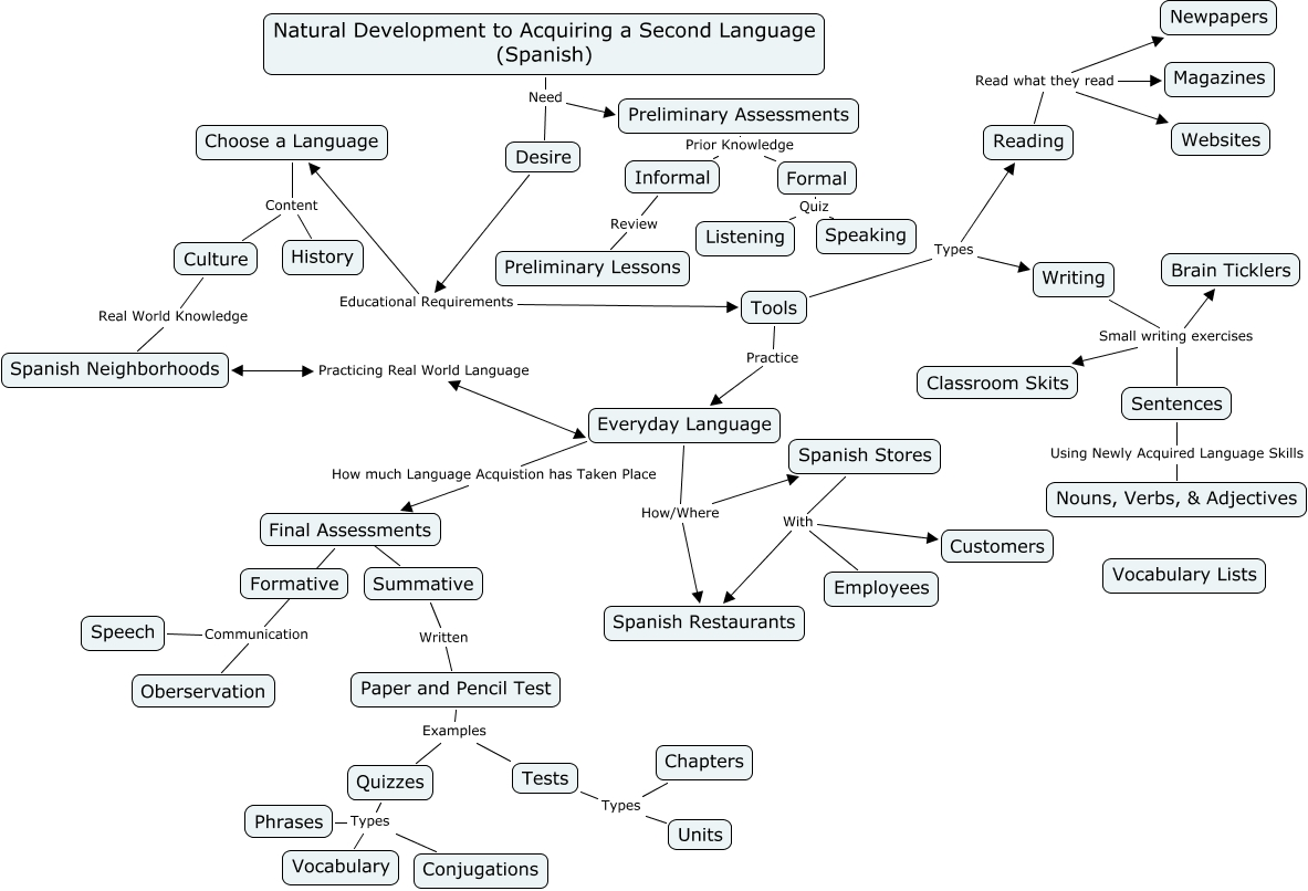 Content Area Concept Map DRAFT - Us history concept maps