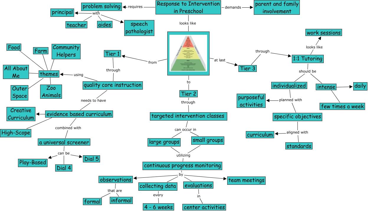 Prezi Concept Map.Technology In Education Janelle Ritter Concept Map