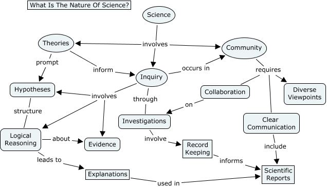 Figure 3 4 What Is The Nature Of Science