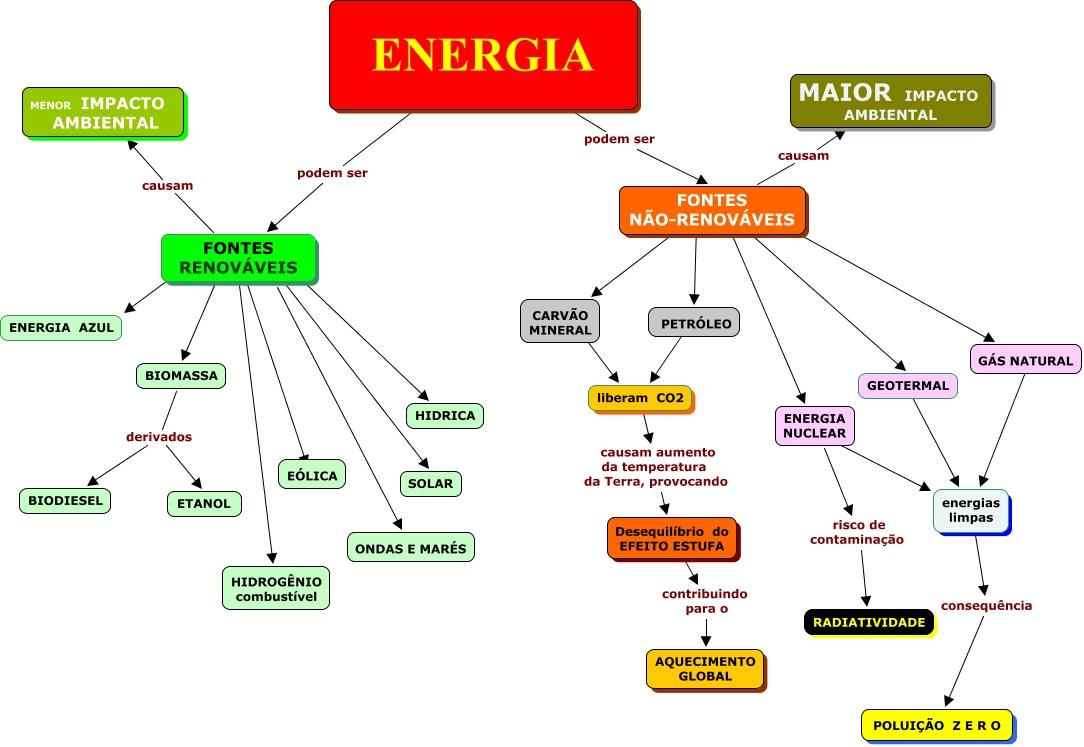 Energia nuclear conceito