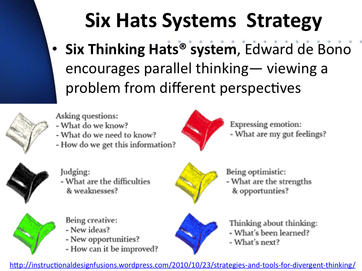 six thinking hats review Six thinking hats 1 in this training module, participants identify six ways to think about a review: six thinking hats 1 present.
