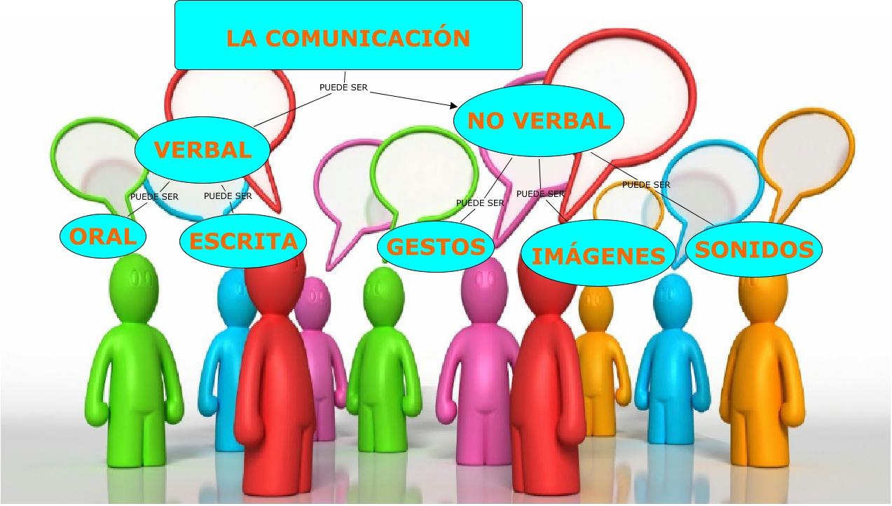 Resultado de imagen de LA COMUNICACION