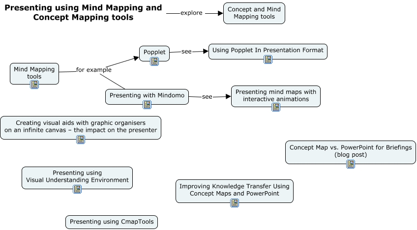 Using Mind Mapping And Concept Mapping