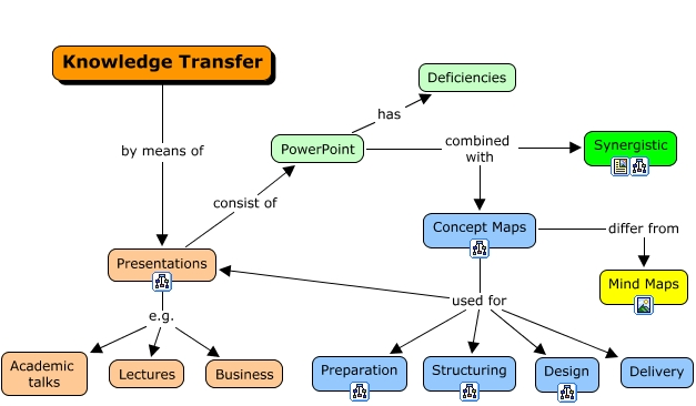 cmaps and ppt how can i use concept maps and powerpoint to improve