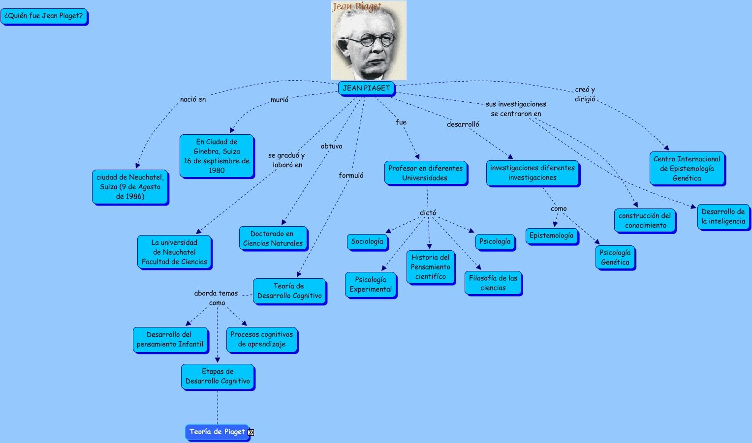 52a98bb4bf7 Biografia de Jean Piaget
