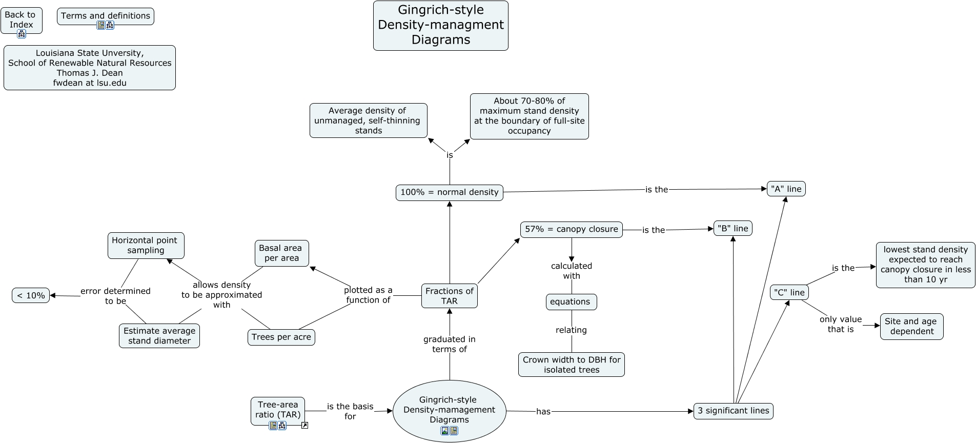 5c gingrich style density management diagrams what are the 5c gingrich style density management diagrams what are the components of the gingrich style density management diagrams and how they are used pooptronica Image collections