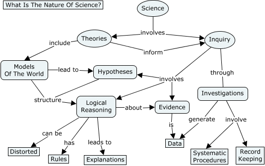 Msdrewsfirstsciencemap What Is The Nature Of Science