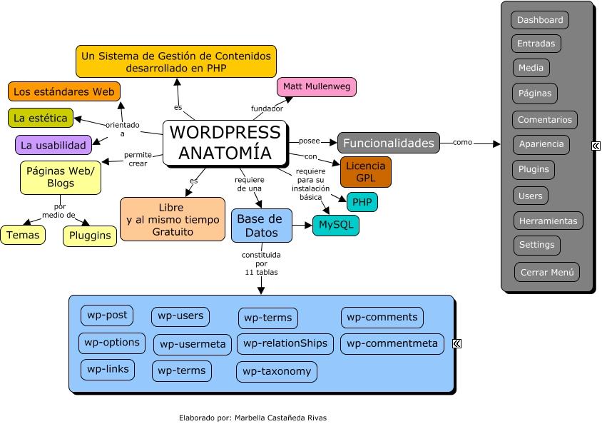 Anatomia Worpress (mapa 1)