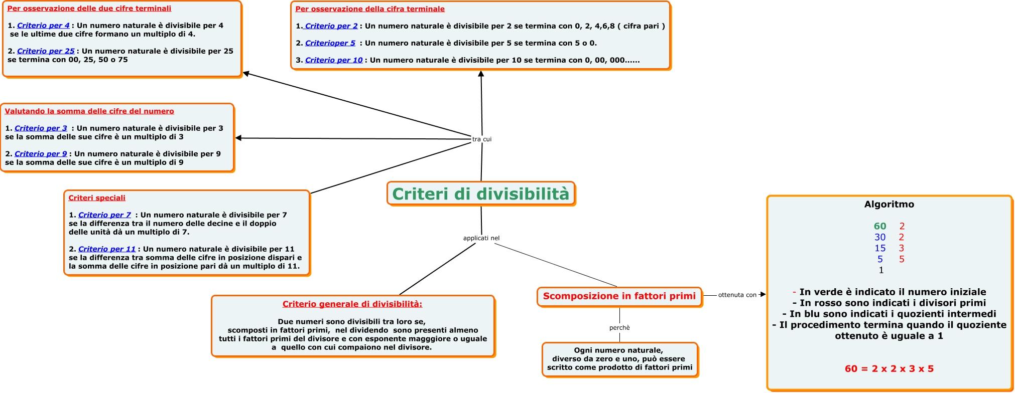 huge discount 5f2c5 6450a Criteri di divisibilità - Quali sono i criteri di divisibilità