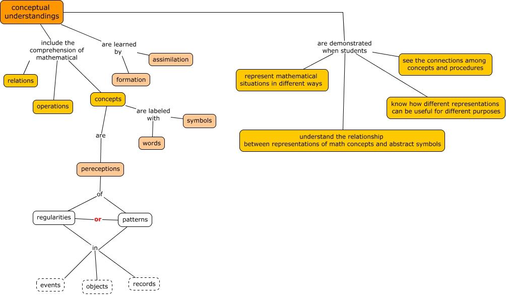 The Math Wiki Mathematical Conceptual Understanding Concept Map