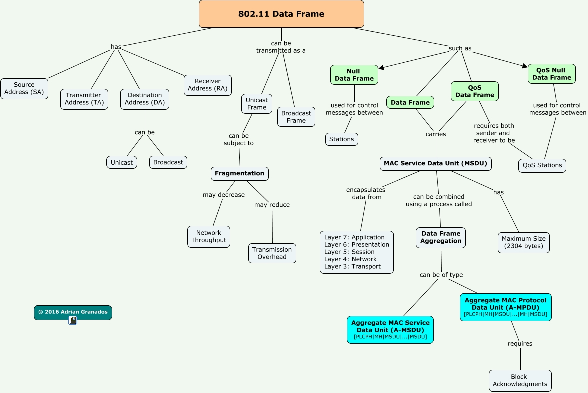 802.11 Data Frame - What is an 802.11 Data Frame?