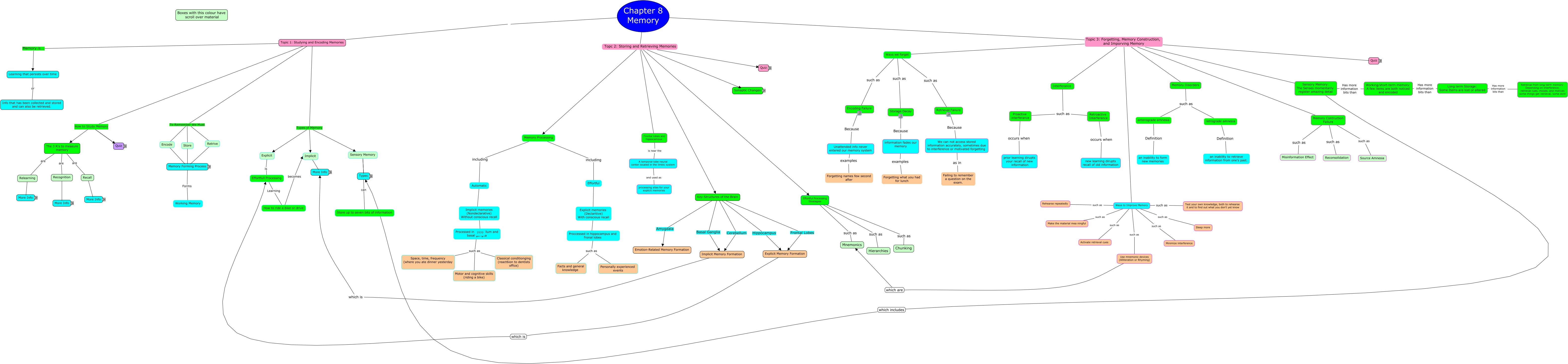 Chapter 8 Memory Concept Map
